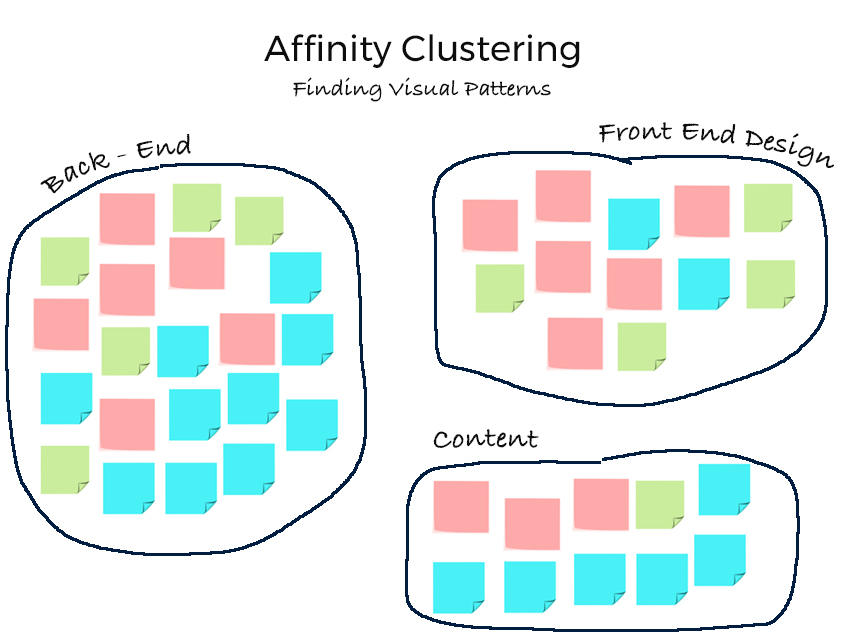 Three groups of pink, blue and green post-its to illustrate affinity clustering