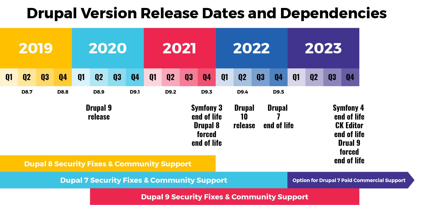Drupal Release Dates Gantt Chart