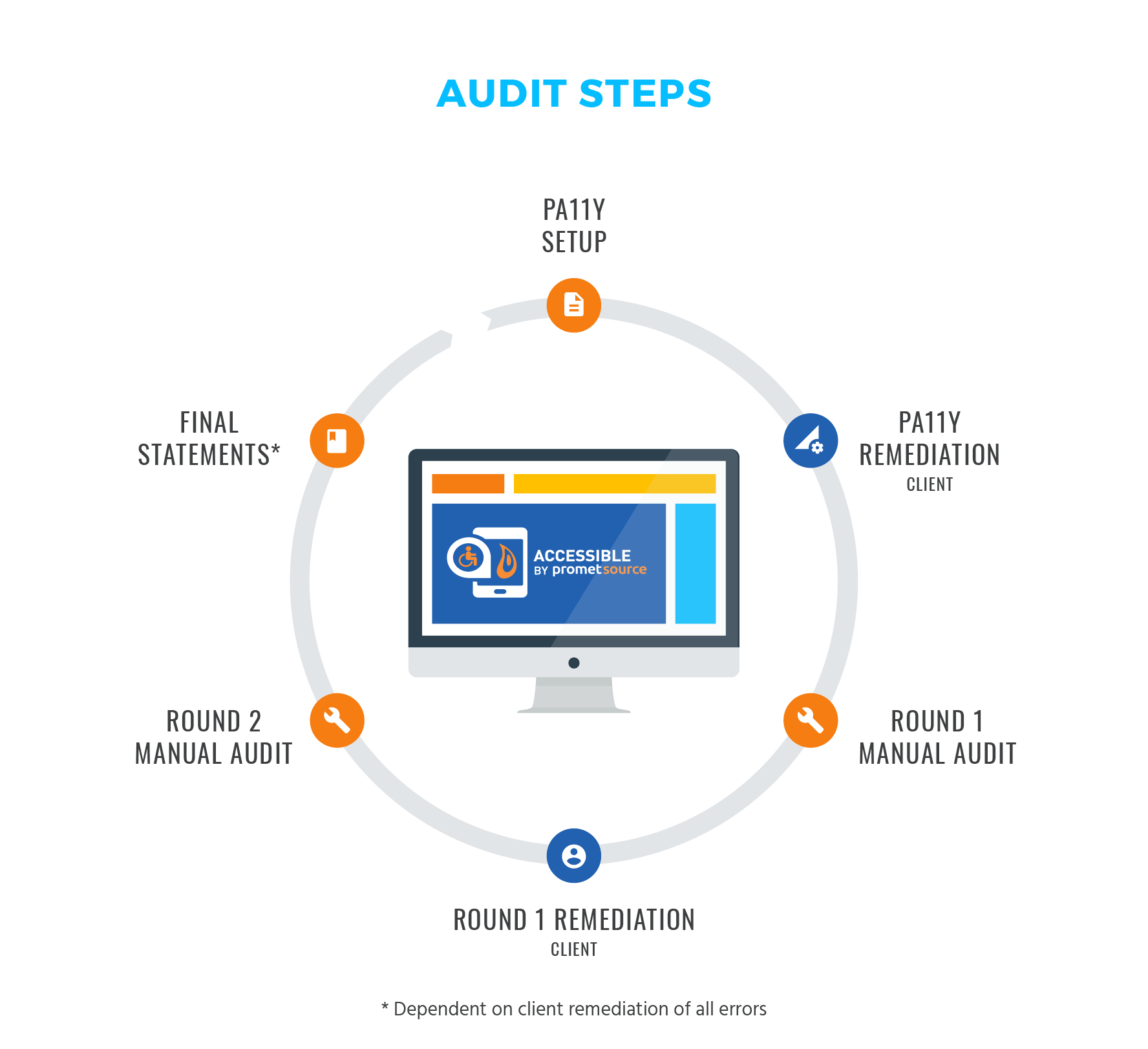 A circular graphic that indicates the six steps in a Promet Source Accessibility Audit. 1. PA11Y Setup 2. PA11Y Remediation 3. Round 1 Manual Audit 4. Round 1 Remediation 5. Round 2 Manual Audit 6. Final Statements