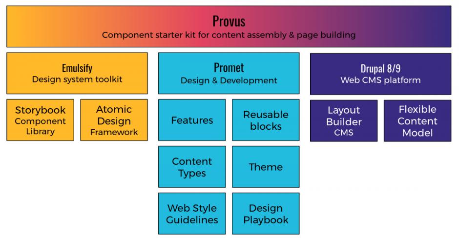 Provus Technology Stack