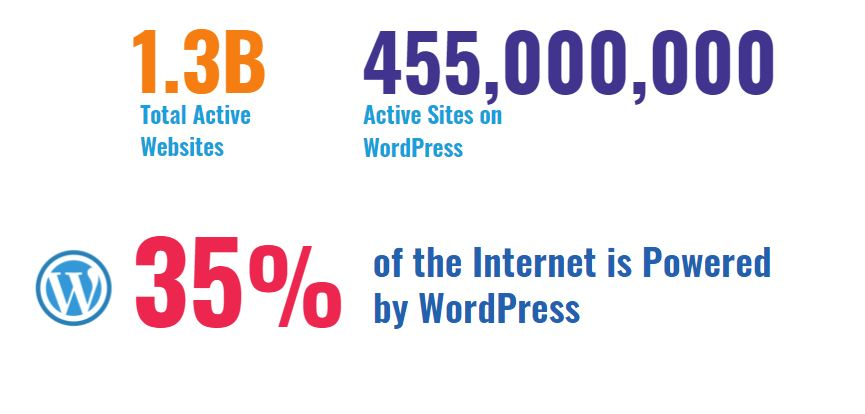 WordPress stats 2020