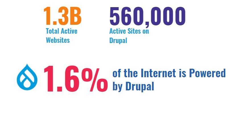 Drupal stats for 2020