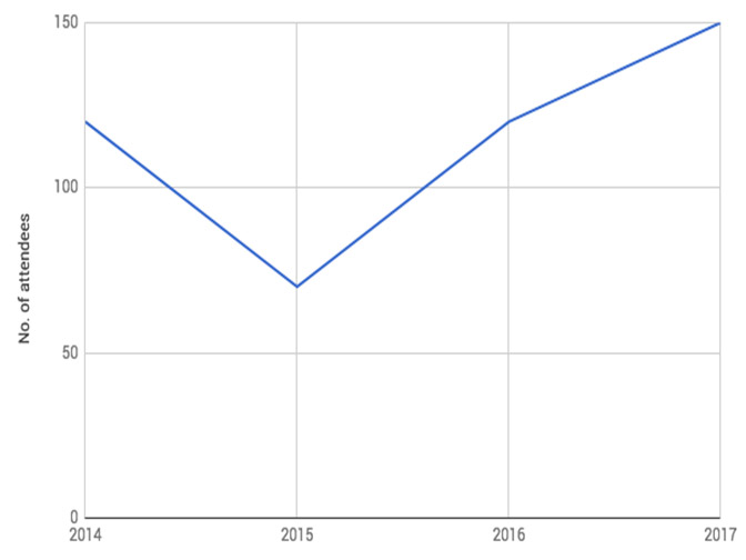Graph of Attendance of Drupalcamp Cebu over the years.