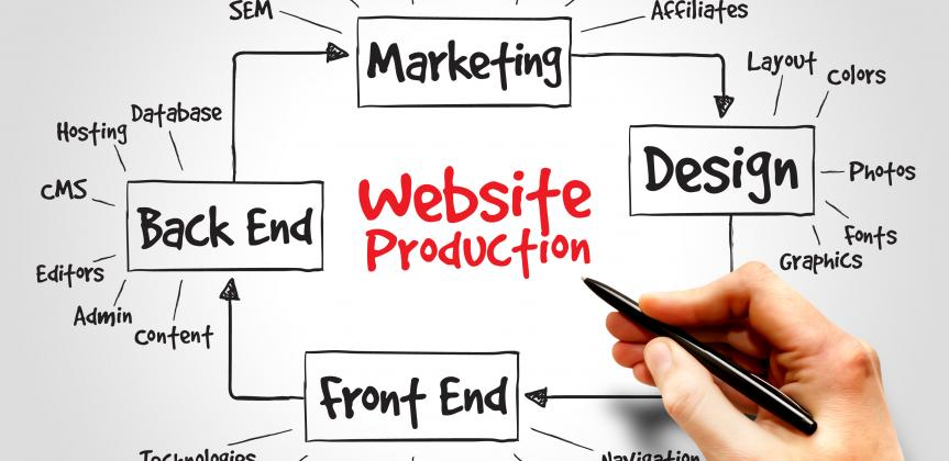 Picture of website production